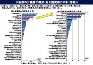 大阪府の介護費の構成(総介護費用の内訳:年額)