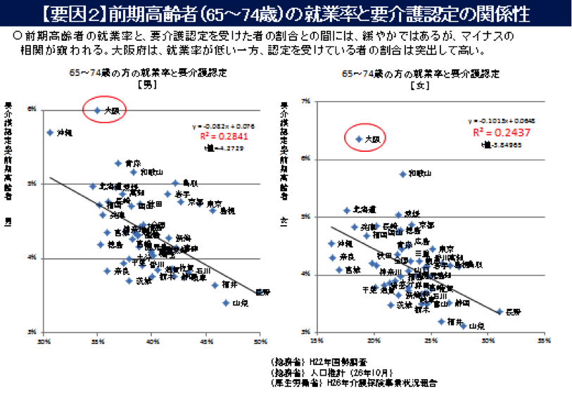 前期高齢者(65~74歳)の就業率と要介護認定率の関係性