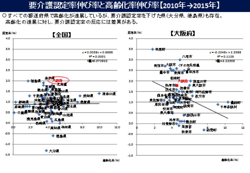 要介護認定率伸び率と高齢化伸び率【2010年→2015年】